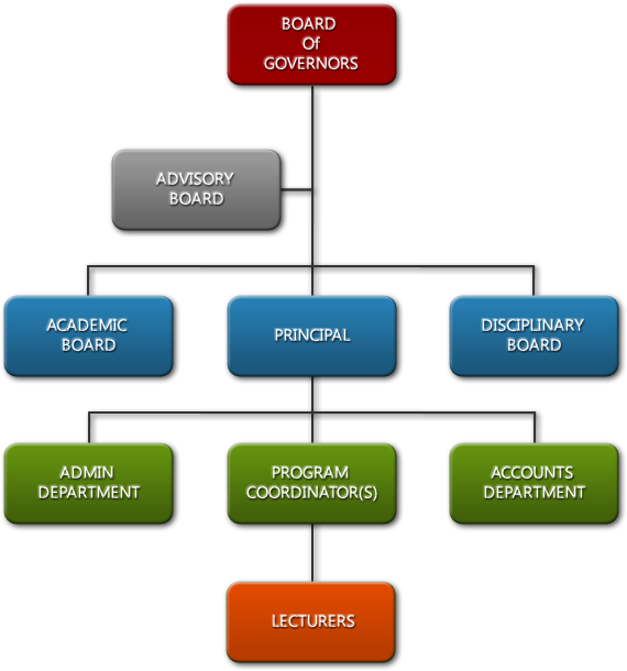 hierarchy court